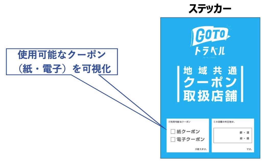 GoToトラベル「地域共通クーポン」:クーポン取扱店舗のステッカー