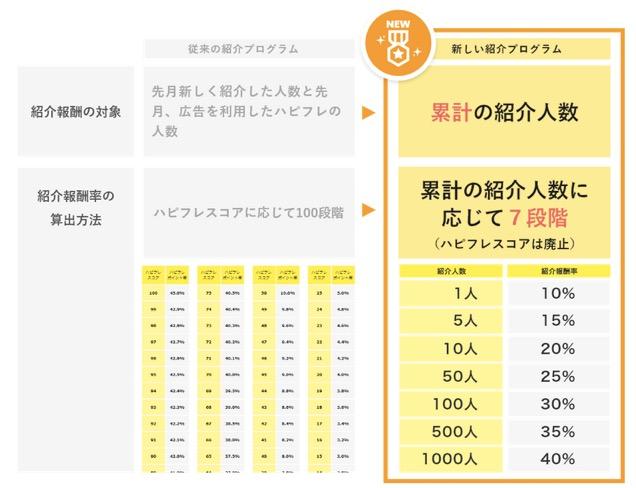 新しい紹介プログラム(紹介人数と紹介報酬率の関係)