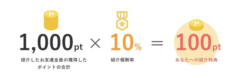 新しい紹介プログラム(紹介報酬率10%の場合の紹介特典の計算式)