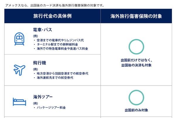 海外旅行傷害保険の適用例(1/2)