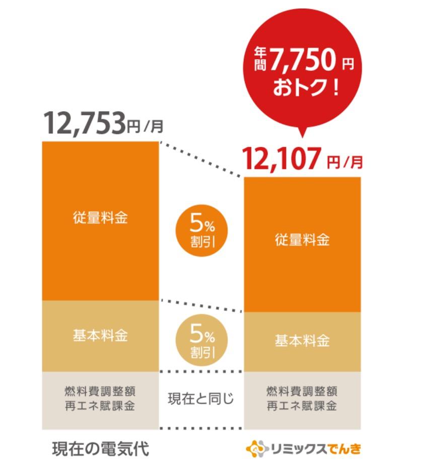 【リミックスでんき】電気料金が5%オフ