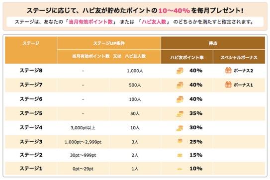 「ハピ友」のステージチャート(ステージUP条件と特典)