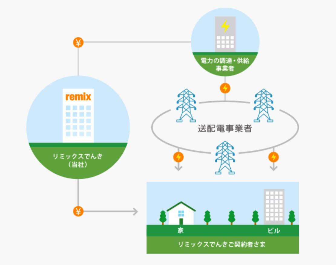 新電力への切り替え:送配電ネットワークは既存の電力会社を利用