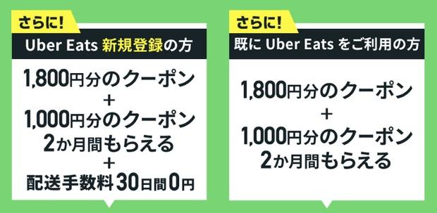 auスパートパスプレミアムと「UberEats」とコラボ入会キャンペーン(詳細)