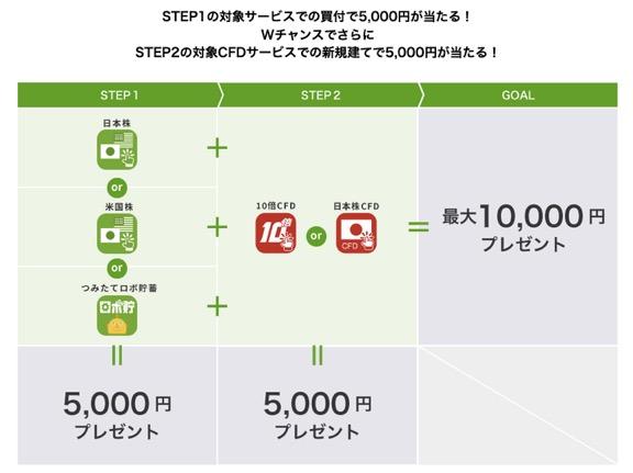 OneTapBuy(ワンタップバイ)の入会キャンペーン(詳細)