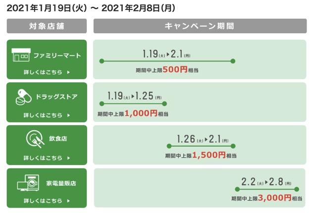 FamiPay(ファミペイ)で半額(50%)還元キャンペーン:キャンペーン期間