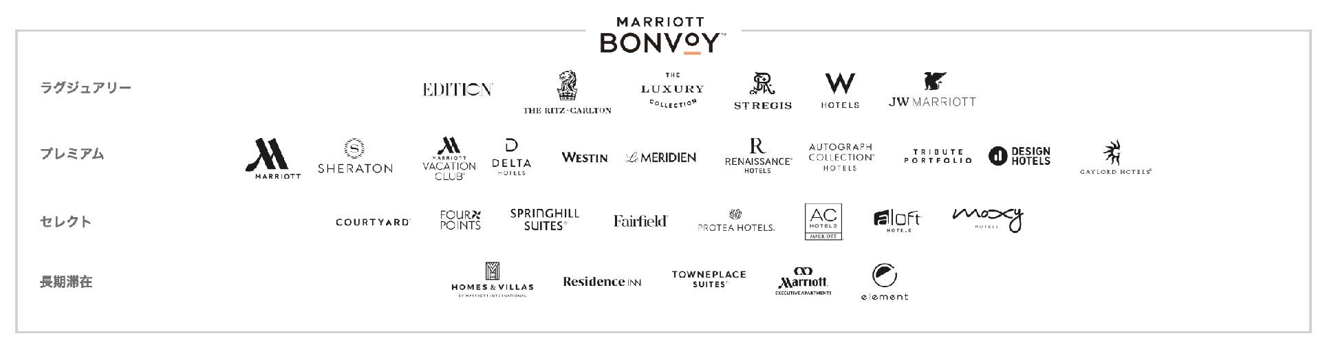 マリオットボンヴォイ(Marriott Bonvoy)に参加のブランド