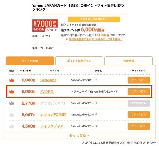 Yahoo!JAPANカード:他ポイントサイトの状況