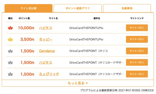 Orico Card The POINT UPty:他ポイントサイトの状況