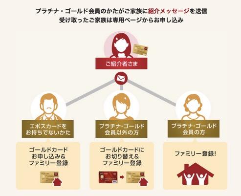 エポスカードの家族紹介の仕組み