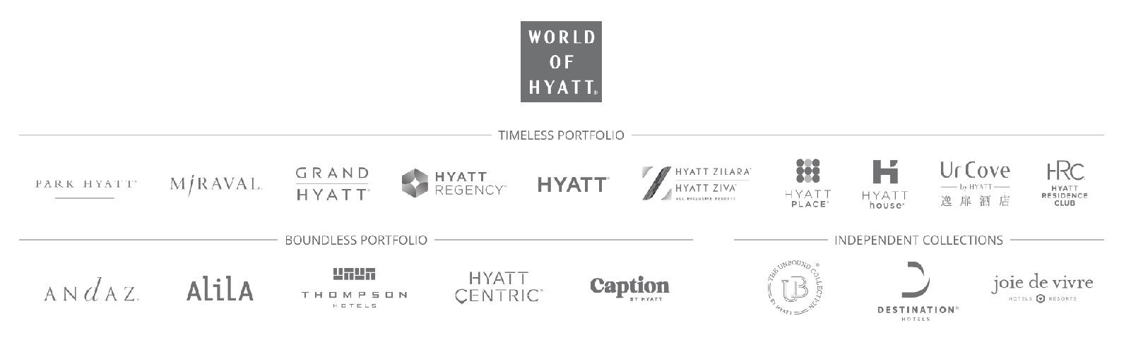 ワールドオブハイアット(World of Hyatt)に参加のブランド構成
