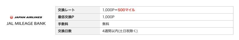 モッピー「JALマイル」への交換レート(通常)
