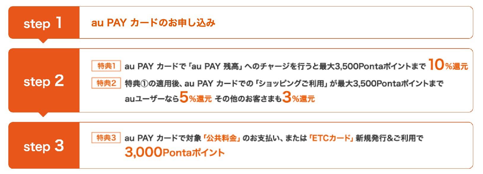 au Payカードの特典獲得のステップ