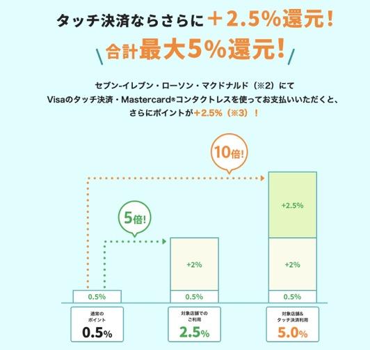 三井住友カード ナンバーレス(NL)の特徴:タッチ決済ならさらに+2.5%還元
