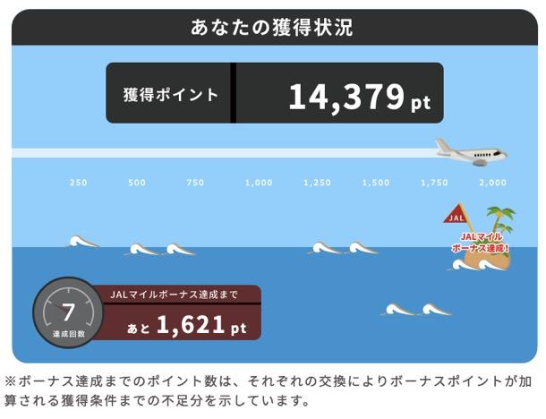 JALマイル80%、ANAマイル93.75%のマイル増量キャンペーン:進捗状況