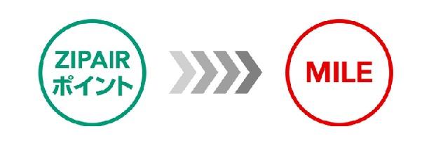ZIPAIRポイント:ZIPAIRポイントからJALマイルへの交換