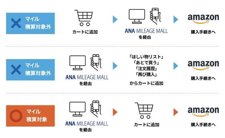 ANAマイレージモール:マイル積算対象外の買い方