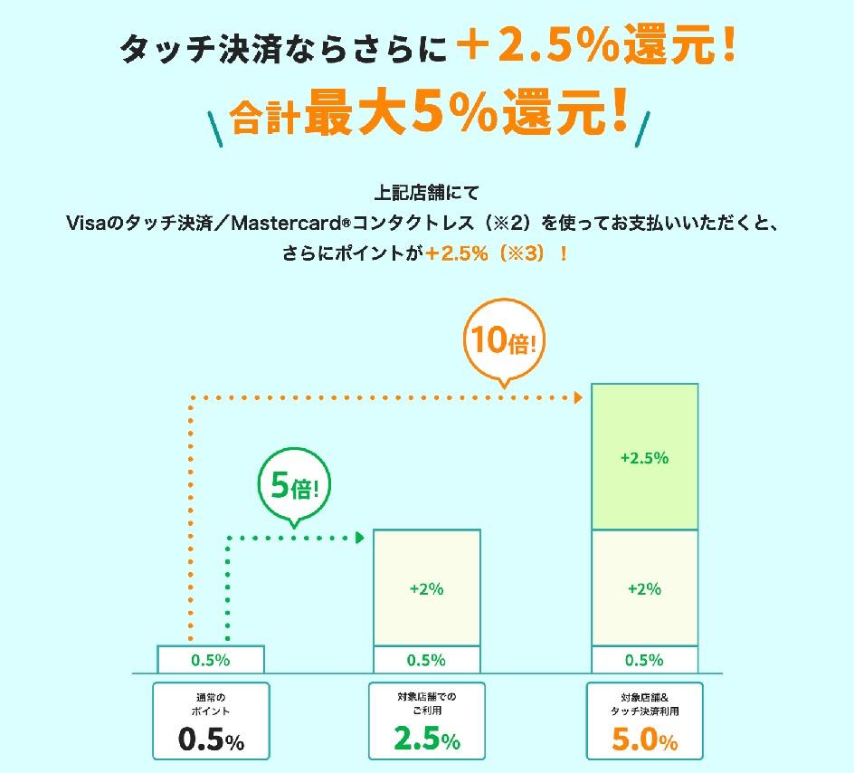 三井住友カード(NL):タッチ決済で5%還元例