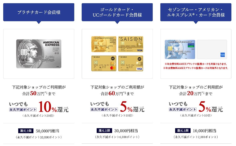 セゾンカードの新特典:プラチナカードのセゾンポイントモールの利用で最大10%還元