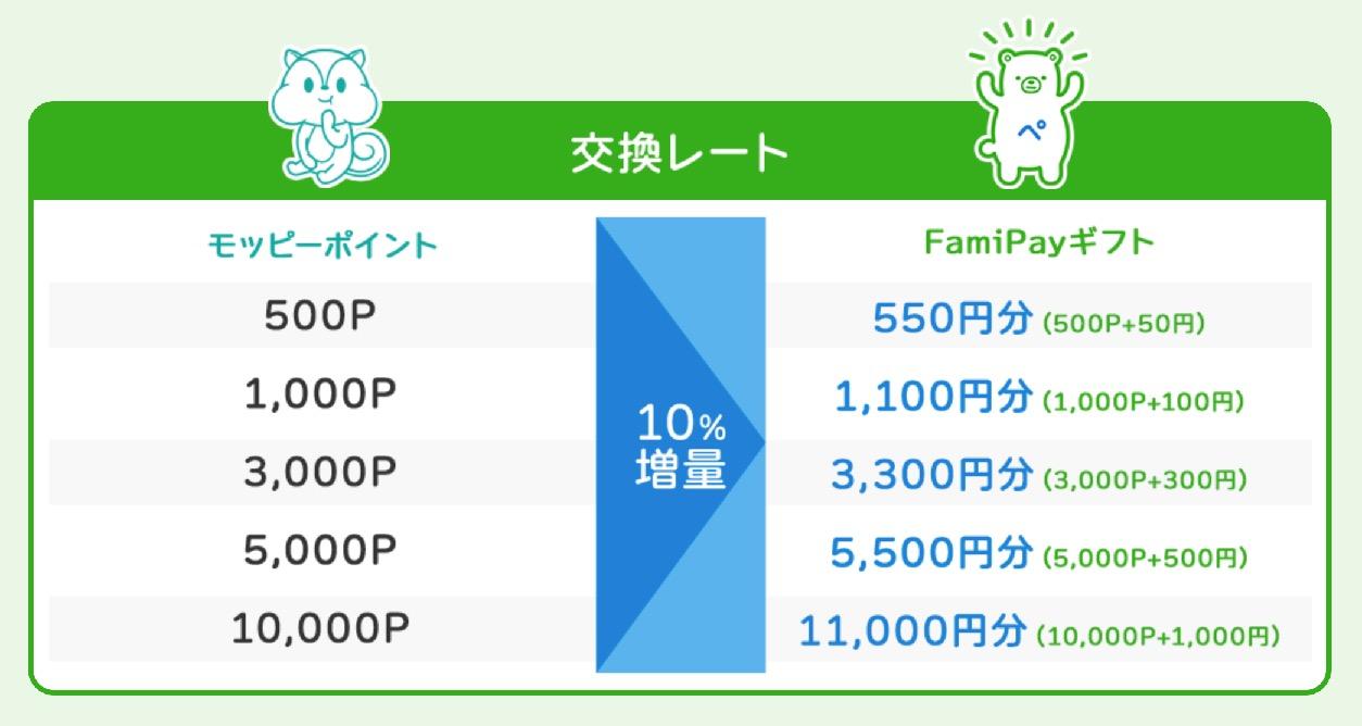 【モッピー】FamiPayギフト10%増量キャンペーン:交換レート