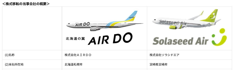 九州を地盤とする「ソラシドエア(SolaseedAir)」と北海道を地盤とする「AIROD」が経営統合
