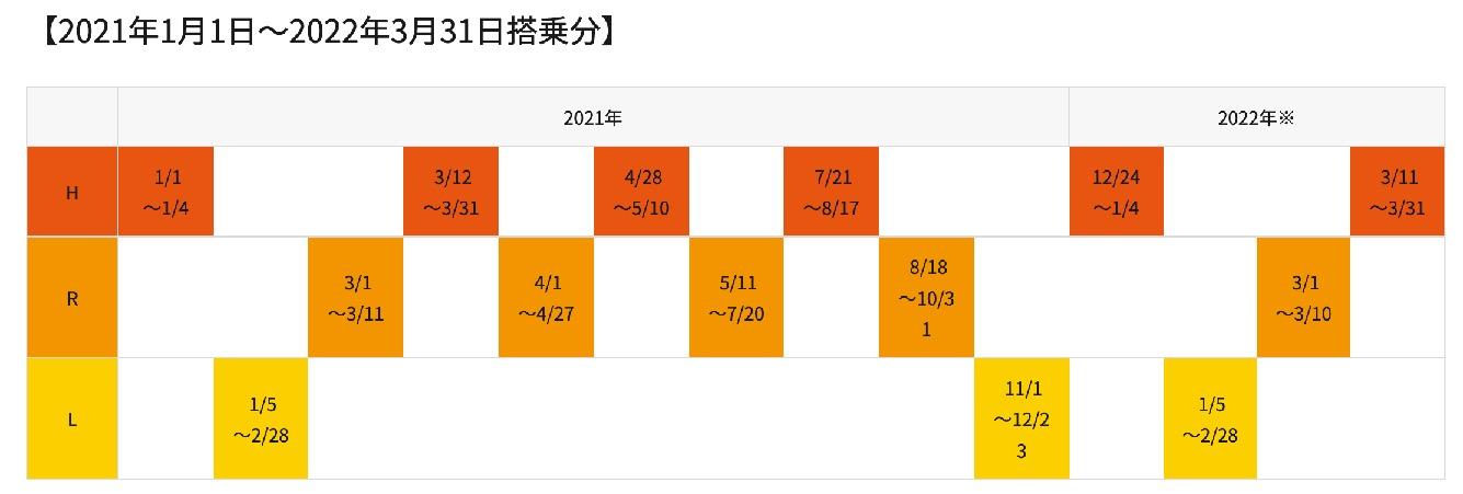 AIRDOの特典航空券シーズンチャート