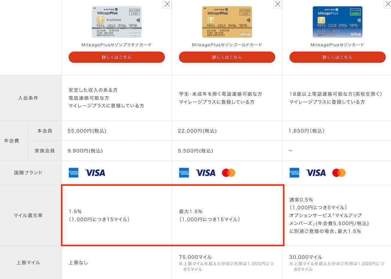 MileagePlusカードのラインナップと特徴