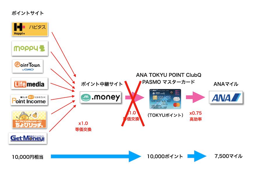 ANA東急ルート(TOKYUルート)の概要図
