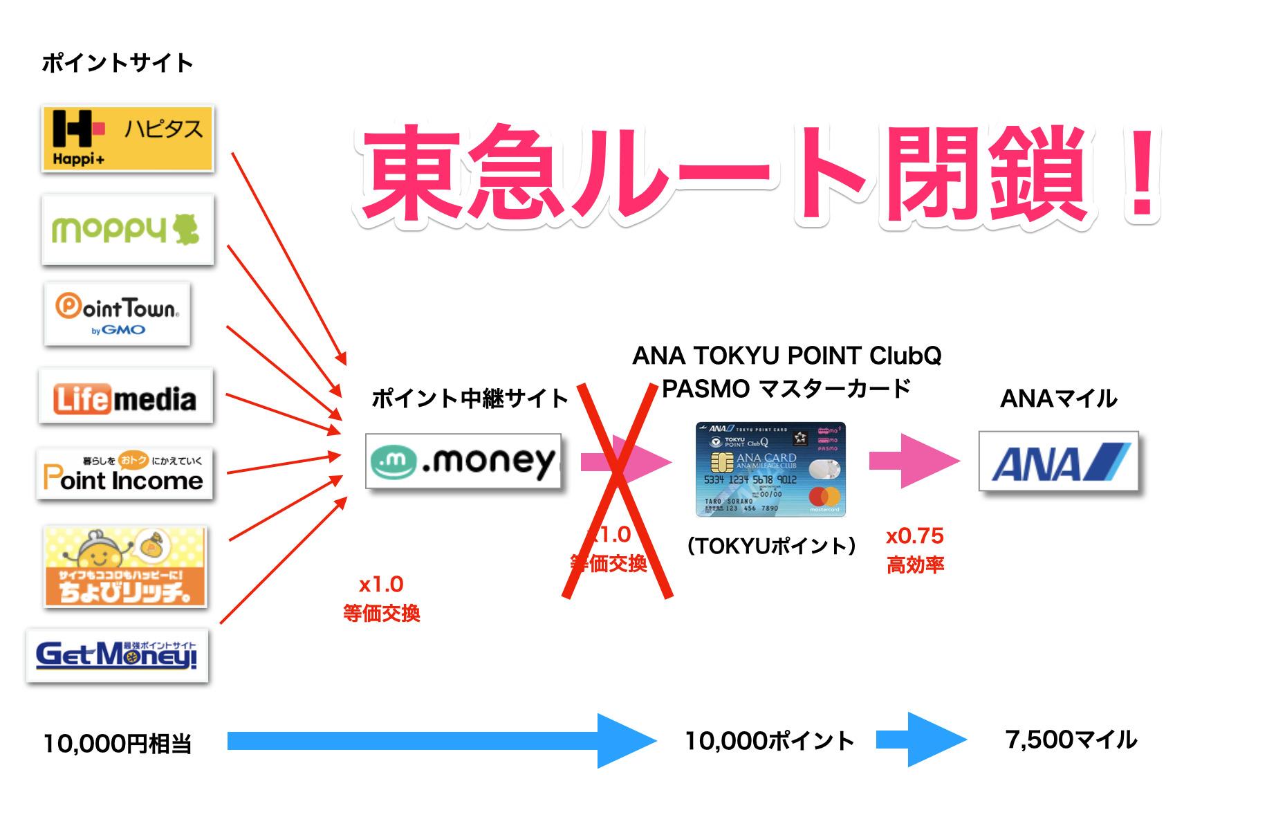 【改悪】ANA東急ルート(TOKYUルート)が2022年3月末で閉鎖(Top画像)